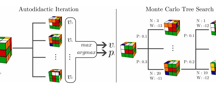 Un algoritmo que ha aprendido a resolver el Cubo de Rubik «sin asistenciahumana»